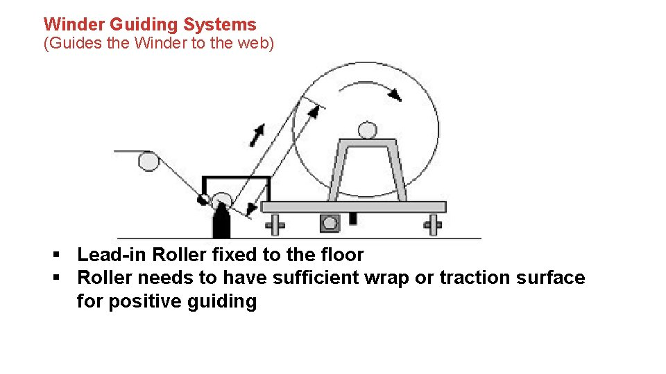 Winder Guiding Systems (Guides the Winder to the web) § Lead-in Roller fixed to