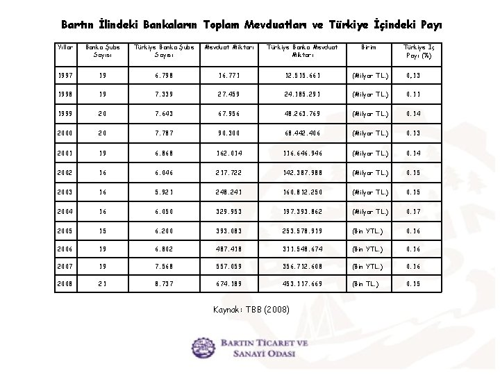 Bartın İlindeki Bankaların Toplam Mevduatları ve Türkiye İçindeki Payı Yıllar Banka Şube Sayısı Türkiye