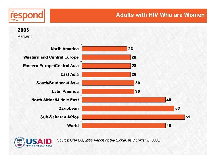 Adults with HIV Who are Women 2005 Percent Source: UNAIDS, 2006 Report on the
