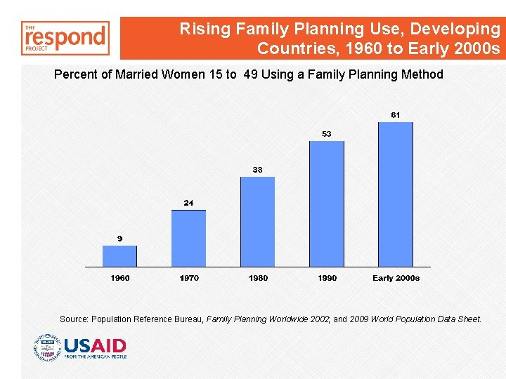 Rising Family Planning Use, Developing Countries, 1960 to Early 2000 s Percent of Married