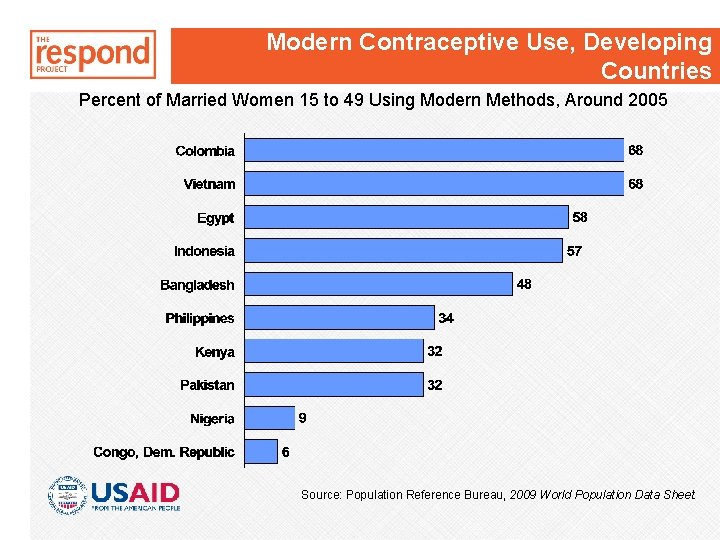Modern Contraceptive Use, Developing Countries Percent of Married Women 15 to 49 Using Modern