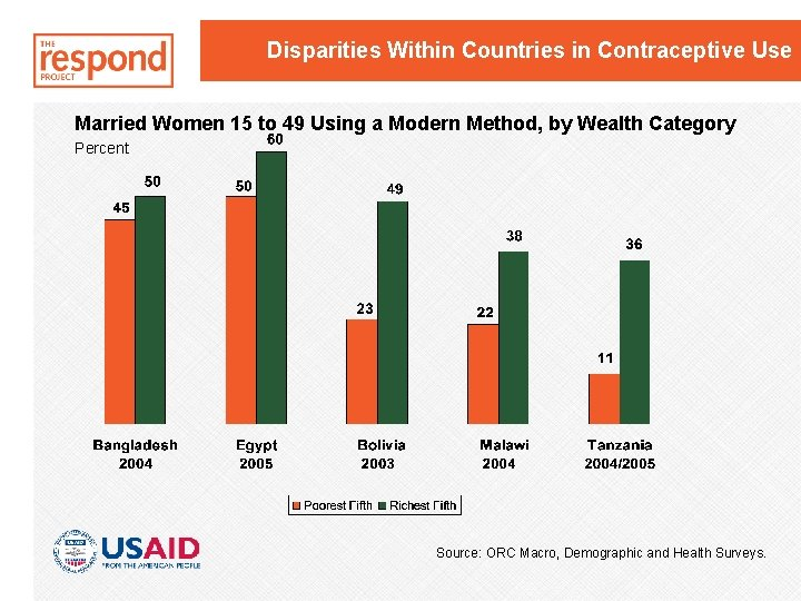 Disparities Within Countries in Contraceptive Use Married Women 15 to 49 Using a Modern