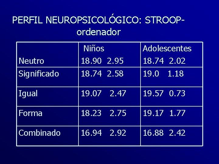 PERFIL NEUROPSICOLÓGICO: STROOPordenador Neutro Significado Niños 18. 90 2. 95 18. 74 2. 58