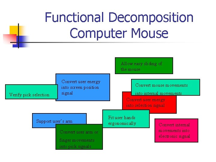 Functional Decomposition Computer Mouse Allow easy sliding of the mouse Verify pick selection Convert