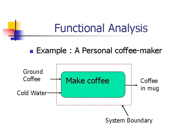Functional Analysis n Example : A Personal coffee-maker Ground Coffee Cold Water Make coffee