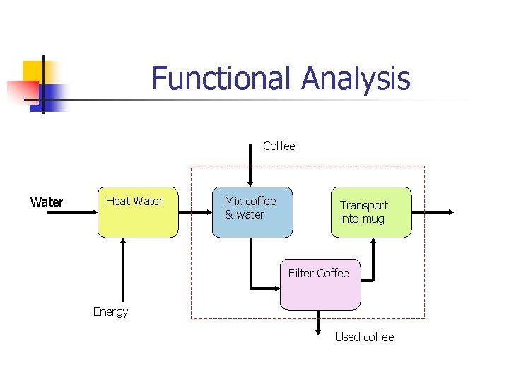 Functional Analysis Coffee Water Heat Water Mix coffee & water Transport into mug Filter