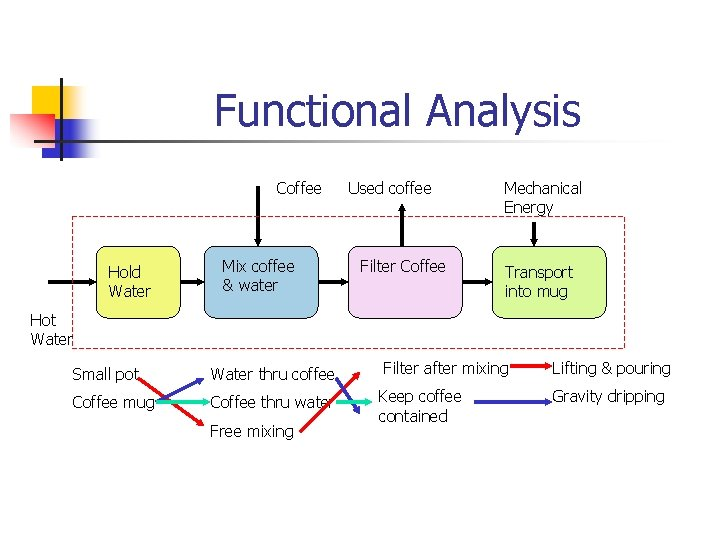 Functional Analysis Coffee Hold Water Mix coffee & water Used coffee Filter Coffee Mechanical