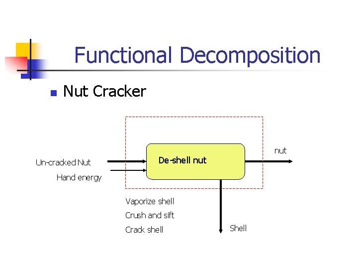 Functional Decomposition n Nut Cracker Un-cracked Nut nut De-shell nut Hand energy Vaporize shell