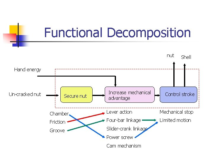 Functional Decomposition nut Shell Hand energy Un-cracked nut Secure nut Increase mechanical advantage nut