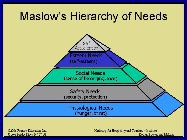 Maslow's Hierarchy of Needs Self Actualization Esteem Needs (self-esteem) Social Needs (sense of belonging,