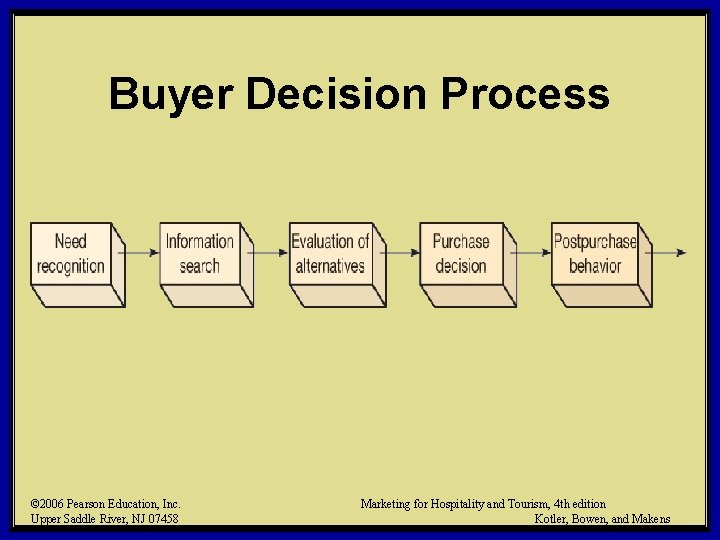 Buyer Decision Process © 2006 Pearson Education, Inc. Upper Saddle River, NJ 07458 Marketing