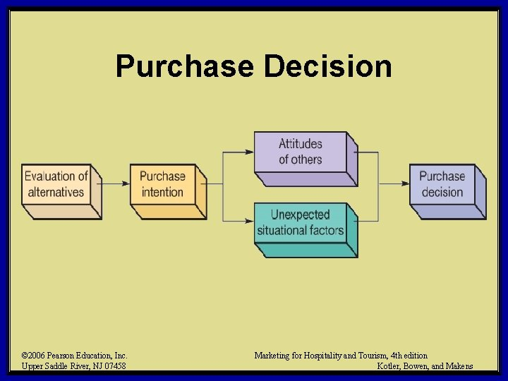 Purchase Decision © 2006 Pearson Education, Inc. Upper Saddle River, NJ 07458 Marketing for