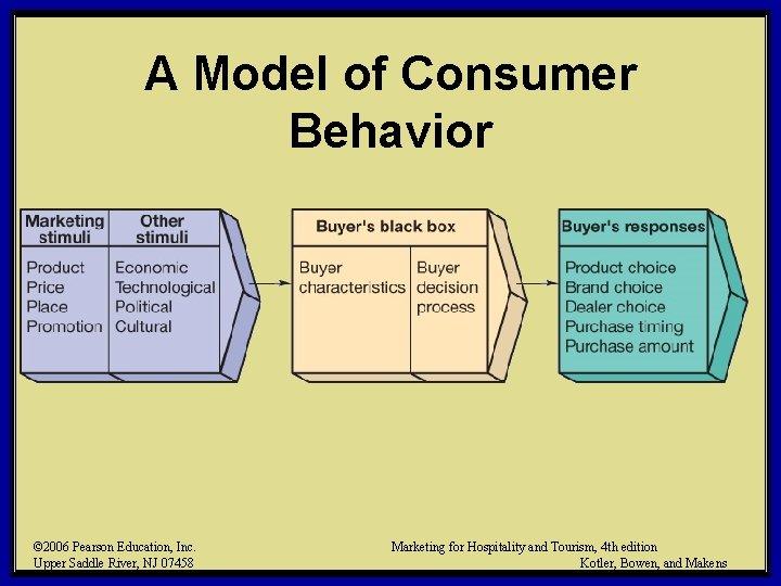 A Model of Consumer Behavior © 2006 Pearson Education, Inc. Upper Saddle River, NJ