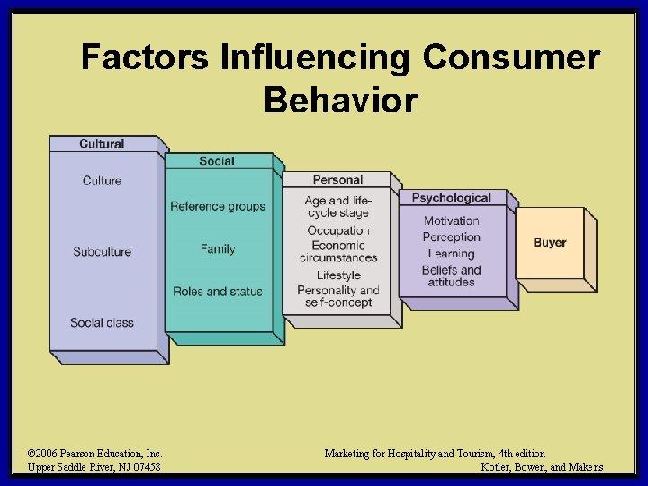 Factors Influencing Consumer Behavior © 2006 Pearson Education, Inc. Upper Saddle River, NJ 07458