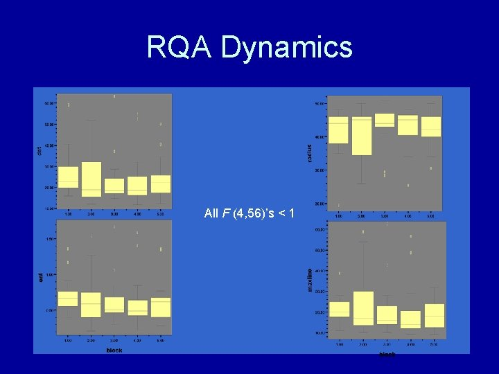 RQA Dynamics All F (4, 56)'s < 1