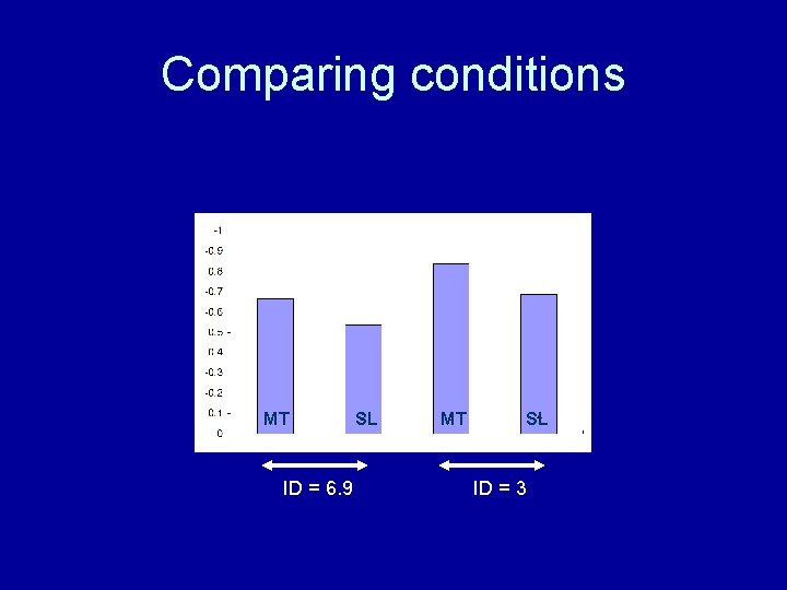 Comparing conditions MT ID = 6. 9 SL MT SL ID = 3