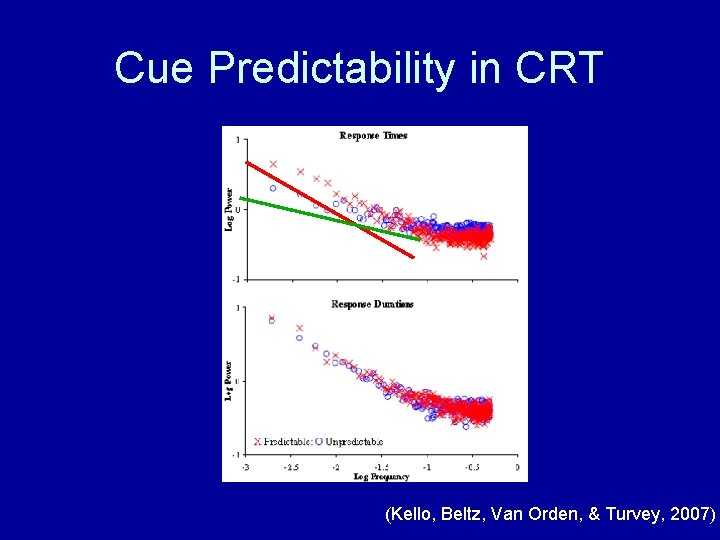 Cue Predictability in CRT (Kello, Beltz, Van Orden, & Turvey, 2007)
