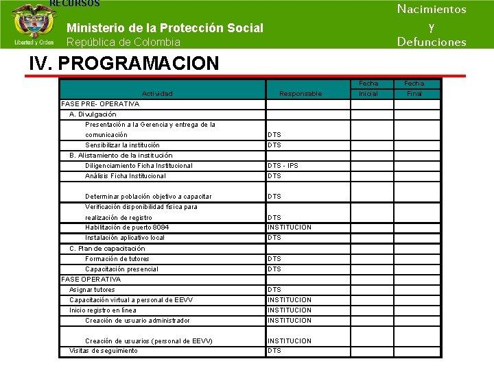 RECURSOS Nacimientos y Ministerio de la Protección Social República de Colombia Defunciones IV. PROGRAMACION