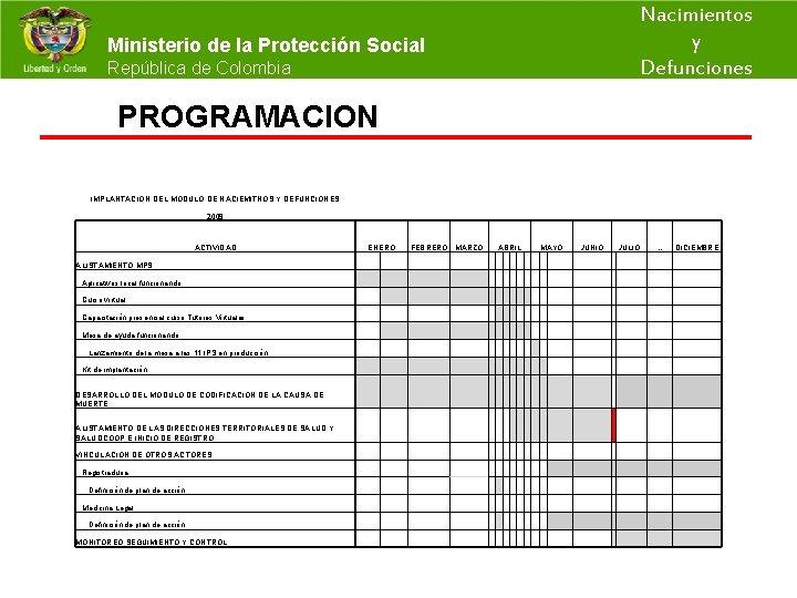 Nacimientos y Ministerio de la Protección Social República de Colombia Defunciones PROGRAMACION IMPLANTACION DEL