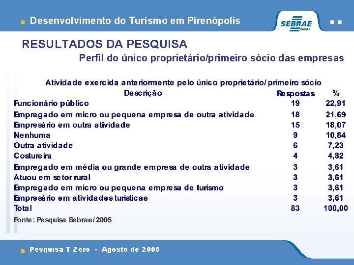 Desenvolvimento do Turismo em Pirenópolis RESULTADOS DA PESQUISA doproprietário/primeiro único proprietário/primeiro sóciodas dasempresas Perfil