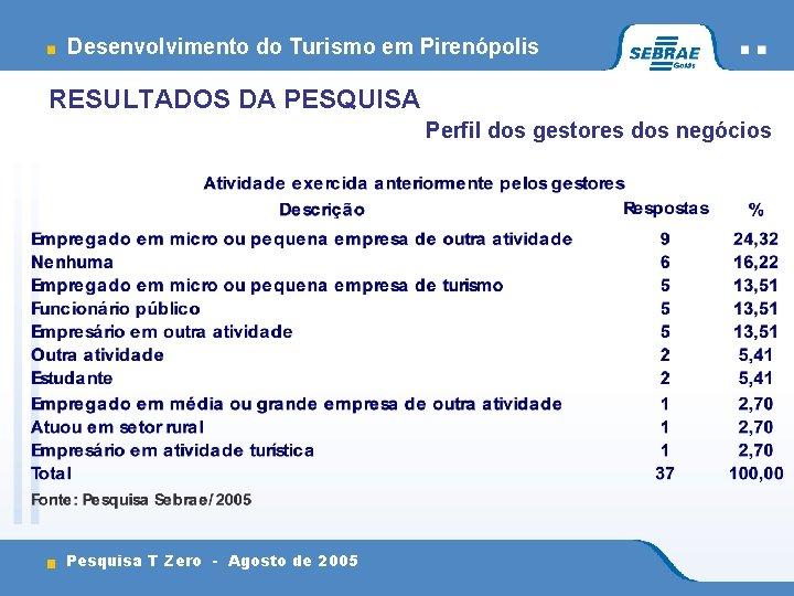 Desenvolvimento do Turismo em Pirenópolis RESULTADOS DA PESQUISA Perfil dos gestores dos negócios Pesquisa