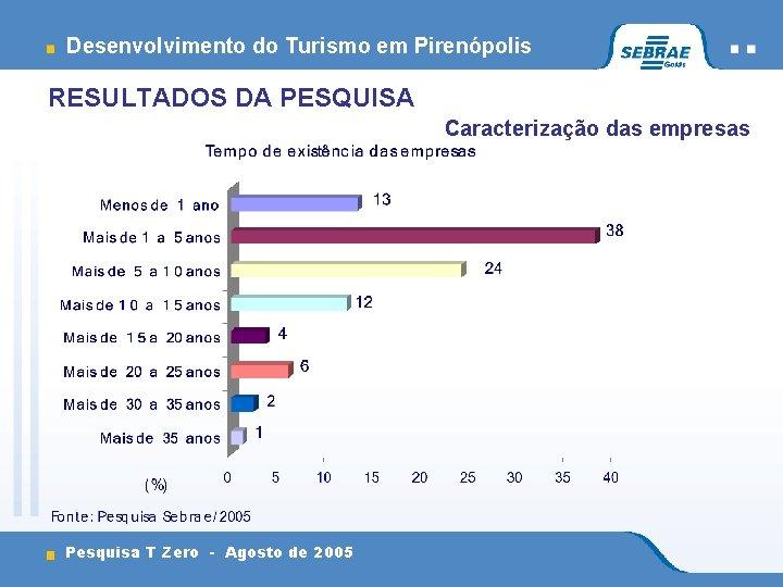Desenvolvimento do Turismo em Pirenópolis RESULTADOS DA PESQUISA Caracterização das empresas Pesquisa T Zero