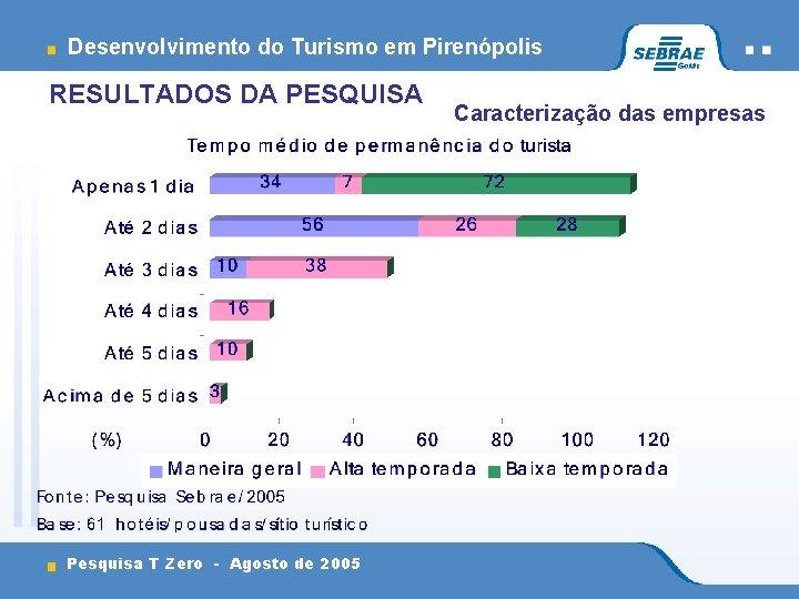Desenvolvimento do Turismo em Pirenópolis RESULTADOS DA PESQUISA Pesquisa T Zero - Agosto de