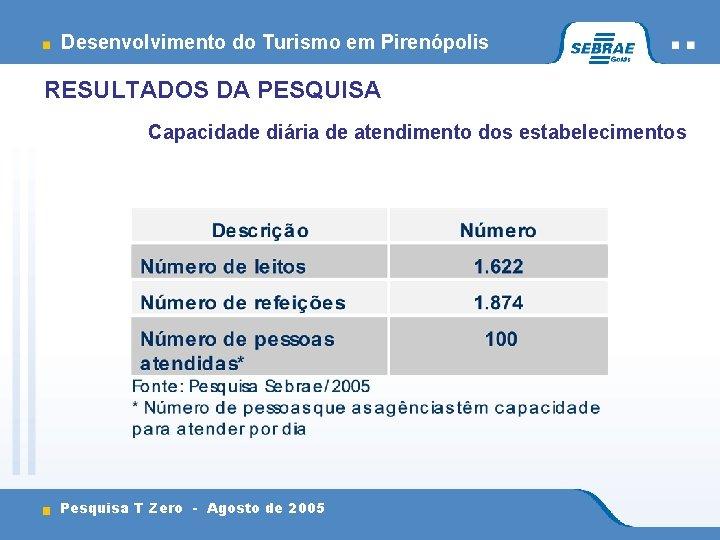 Desenvolvimento do Turismo em Pirenópolis RESULTADOS DA PESQUISA Capacidade diária de atendimento dos estabelecimentos