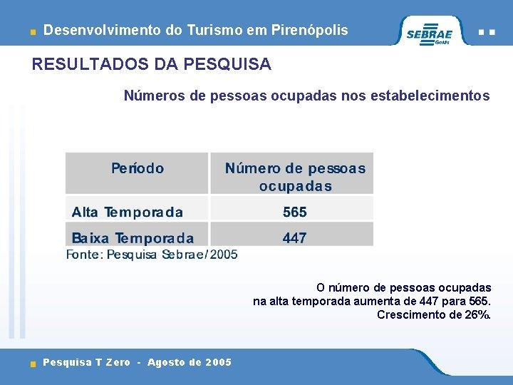 Desenvolvimento do Turismo em Pirenópolis RESULTADOS DA PESQUISA Números de pessoas ocupadas nos estabelecimentos