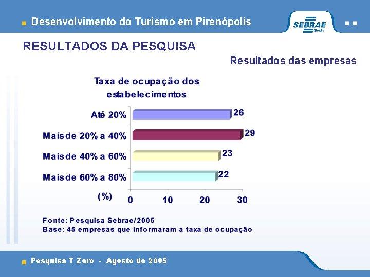 Desenvolvimento do Turismo em Pirenópolis RESULTADOS DA PESQUISA Resultados das empresas Pesquisa T Zero