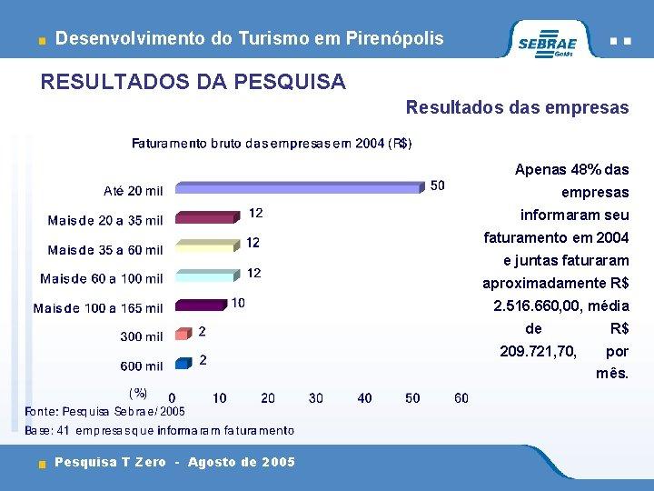Desenvolvimento do Turismo em Pirenópolis RESULTADOS DA PESQUISA Resultados das empresas Apenas 48% das