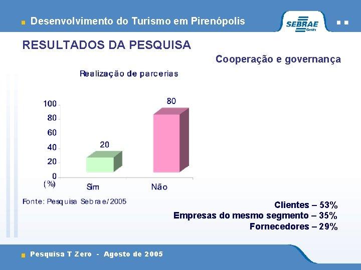 Desenvolvimento do Turismo em Pirenópolis RESULTADOS DA PESQUISA Cooperação e governança Clientes – 53%