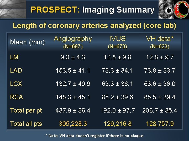 PROSPECT: Imaging Summary Length of coronary arteries analyzed (core lab) Angiography IVUS VH data*