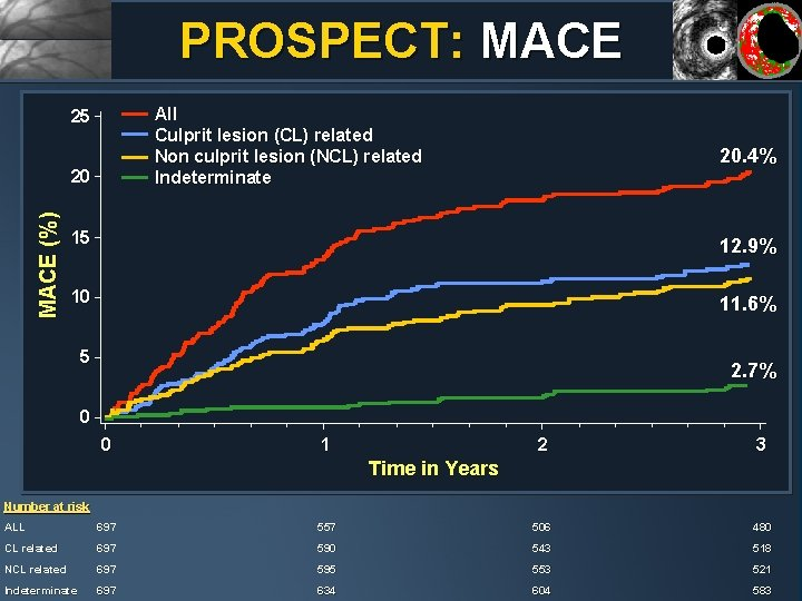 PROSPECT: MACE All Culprit lesion (CL) related Non culprit lesion (NCL) related Indeterminate 25
