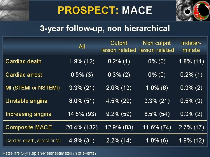 PROSPECT: MACE 3 -year follow-up, non hierarchical All Culprit Non culprit lesion related Indeterminate