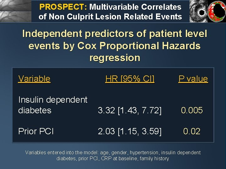 PROSPECT: Multivariable Correlates of Non Culprit Lesion Related Events Independent predictors of patient level