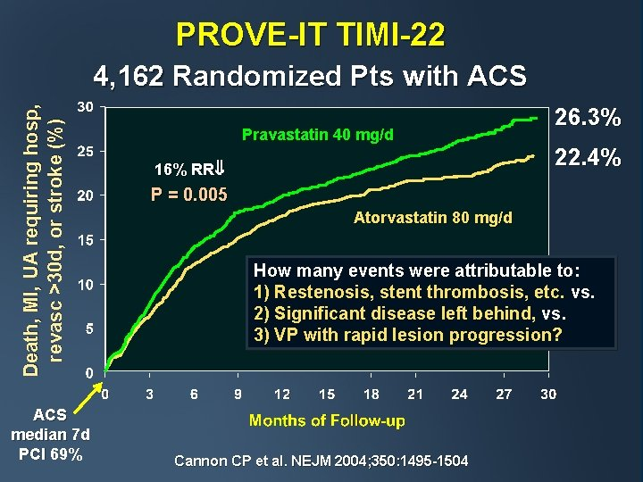 PROVE-IT TIMI-22 Death, MI, UA requiring hosp, revasc >30 d, or stroke (%) 4,