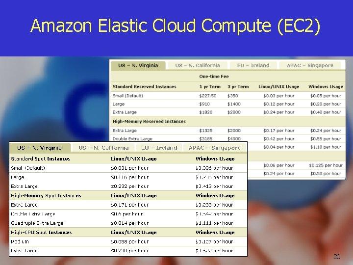 Amazon Elastic Cloud Compute (EC 2) 20