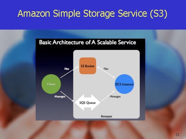 Amazon Simple Storage Service (S 3) 21
