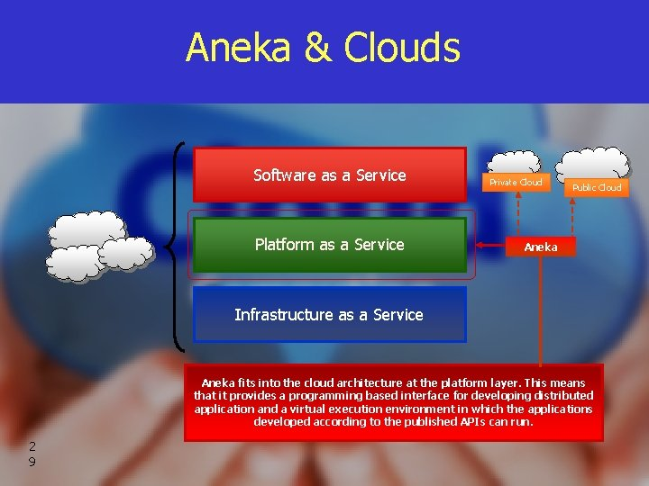 Aneka & Clouds Software as a Service Platform as a Service Private Cloud Public