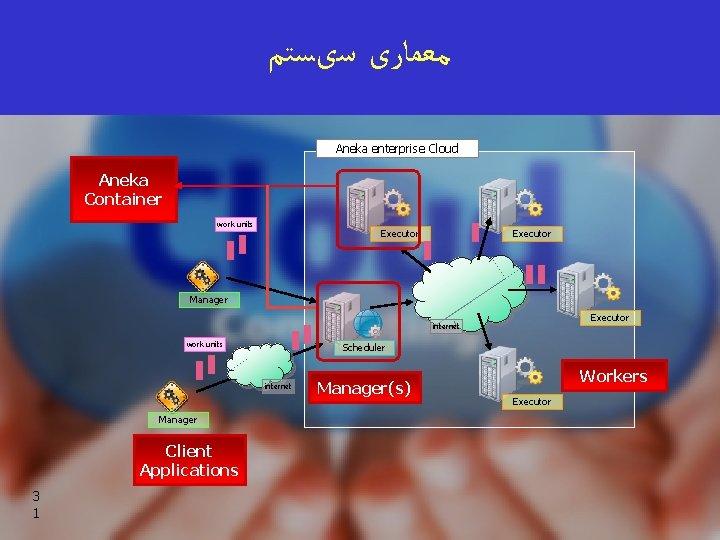 ﺳیﺴﺘﻢ ﻣﻌﻤﺎﺭی Aneka enterprise Cloud Aneka Container work units Executor Manager Executor internet