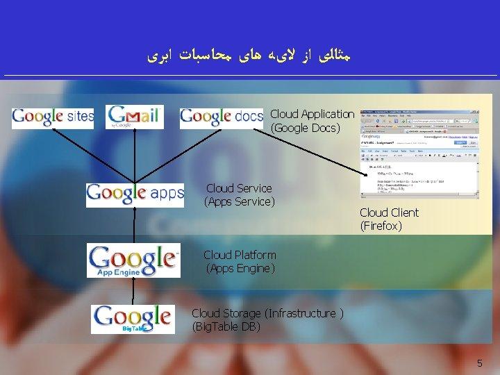 ﻣﺜﺎﻟی ﺍﺯ ﻻیﻪ ﻫﺎی ﻣﺤﺎﺳﺒﺎﺕ ﺍﺑﺮی Cloud Application (Google Docs) Cloud Service (Apps