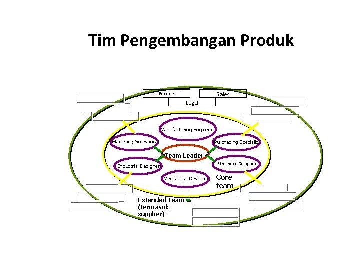 Tim Pengembangan Produk Sales Finance Legal Manufacturing Engineer Marketing Professional Purchasing Specialist Team Leader