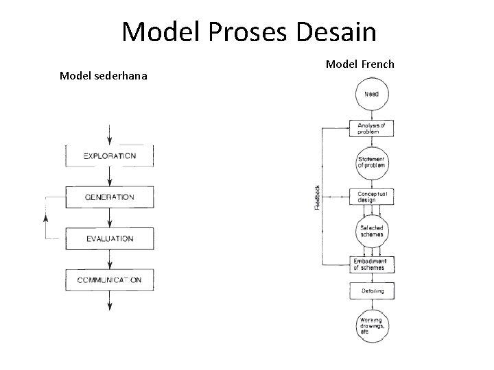 Model Proses Desain Model sederhana Model French