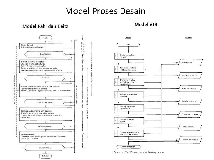 Model Proses Desain Model Pahl dan Beitz Model VDI