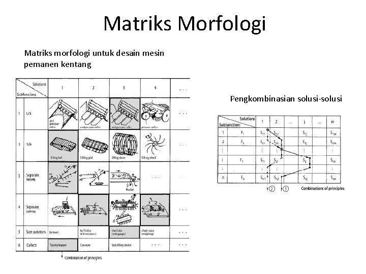 Matriks Morfologi Matriks morfologi untuk desain mesin pemanen kentang Pengkombinasian solusi-solusi