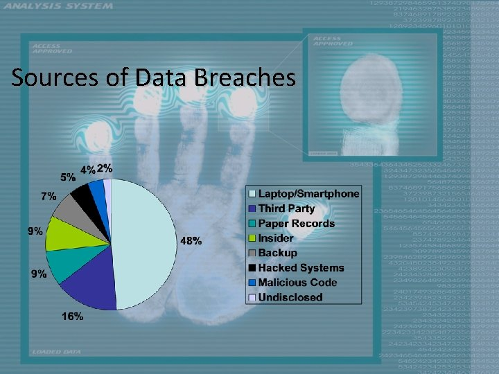 Sources of Data Breaches