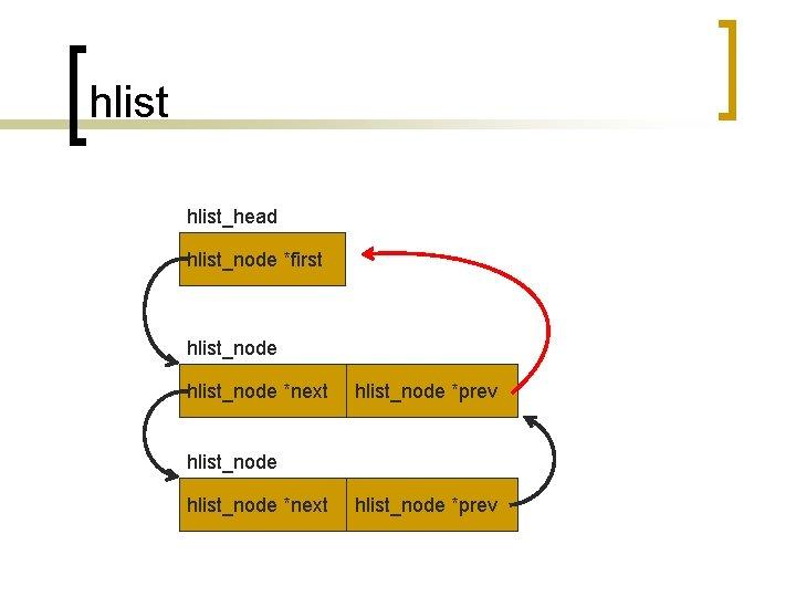hlist_head hlist_node *first hlist_node *next hlist_node *prev