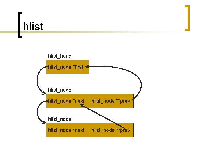 hlist_head hlist_node *first hlist_node *next hlist_node **prev
