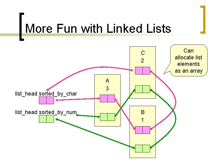 More Fun with Linked Lists C 2 list_head sorted_by_char list_head sorted_by_num A 3 B